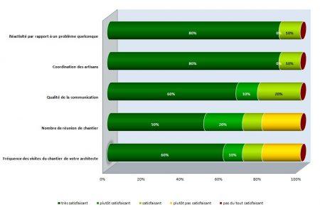 Evaluation globale de la prestation Duo Architecture