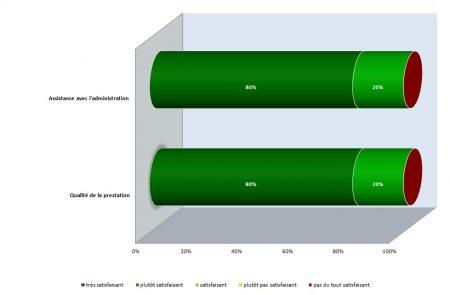 Elaboration du permis de construire